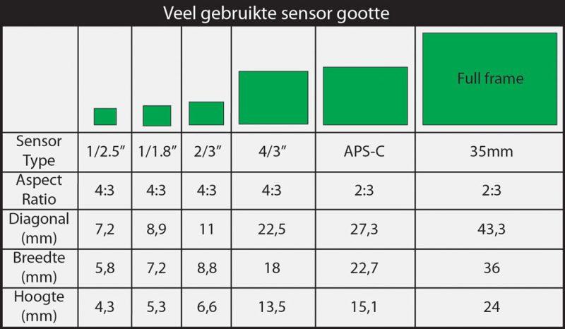 Tabel: Aquarium fotografie: Veelgebruikte sensor grootte