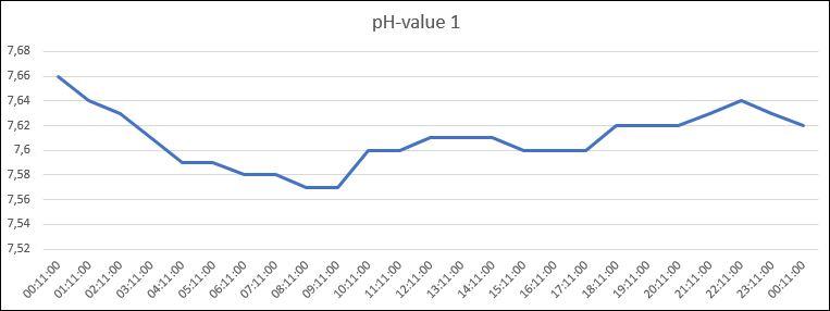 pH waarden verloop per dag
