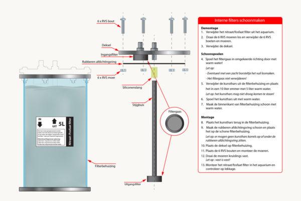 Nitraat/fosfaatfilter