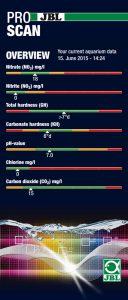 JBL: Pro scan testresultaten