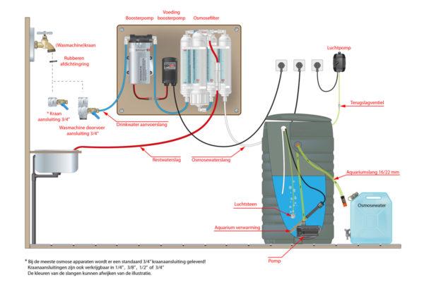 Onze osmosewater installatie 2012