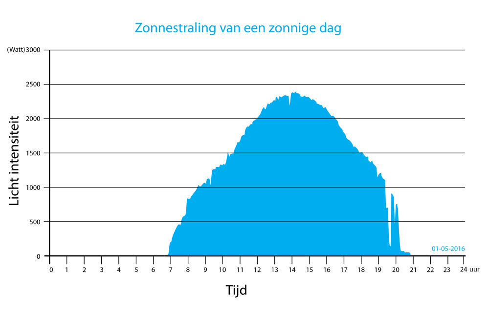 Grafiek: Zonnestraling van een zonnige dag