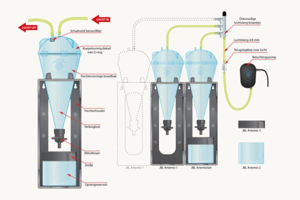 Review: JBL Artemio kweekset, een doordacht systeem met verbeterpunten!