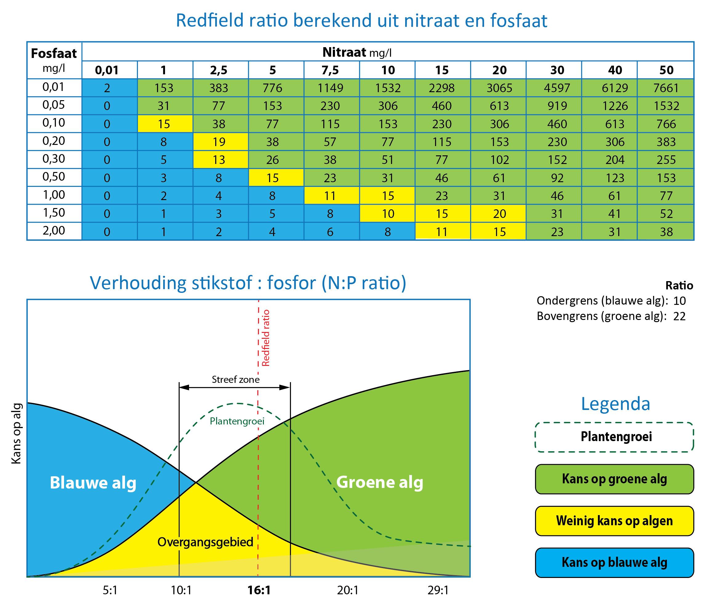 Redfield tabel